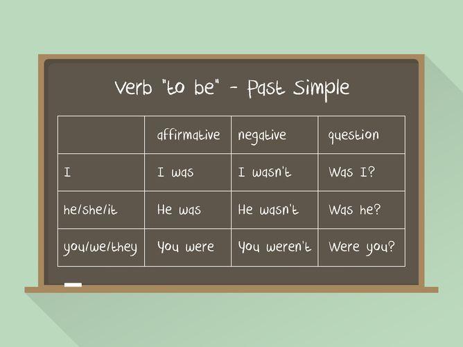Gramatyka angielska: czas Past Simple