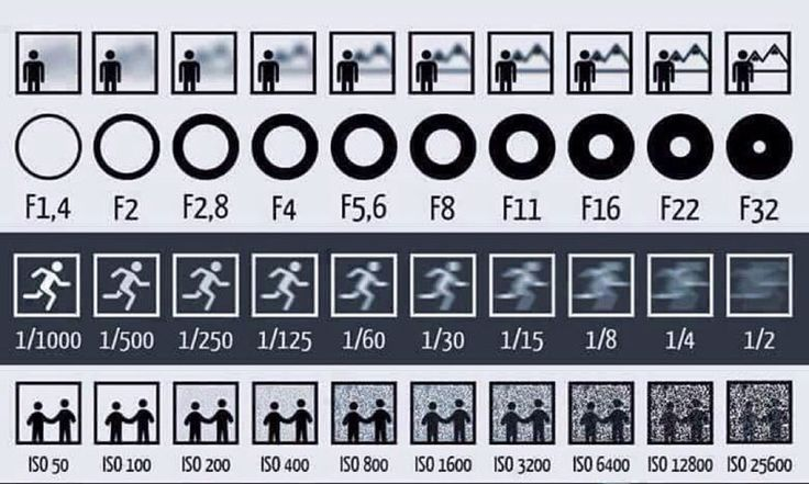 chart-explains-aperture-shutter-and-iso