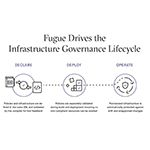 Fugue Delivers Industry's First Cloud Infrastructure Governance Solution