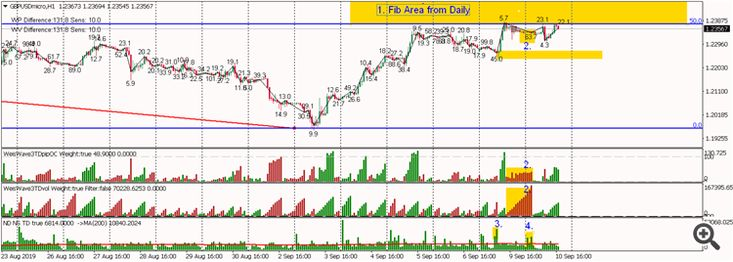 Setup 1hr Chart Indicators Weis Pip Wave Weis Wave With Alert