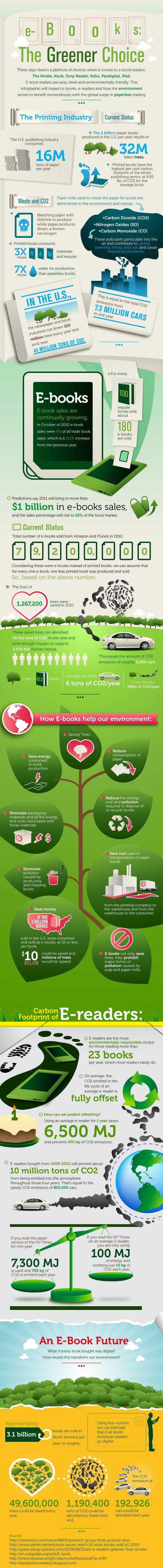 Environmental Impact Of E-Books [Infographic] #ebooks #Infographic