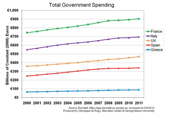 This chart uses data from the European Commission's Eurostat to show total government spending in real terms from 2000 to 2011. It is important to note that inflation hasn't changed much in the past three years. Again, after the data is adjusted, we see that spending increases are the norm rather than the exception. This is evidence that nominal spending is what matters in the short run. The real question to be addressed is how bad spending cuts have been in nominal terms.