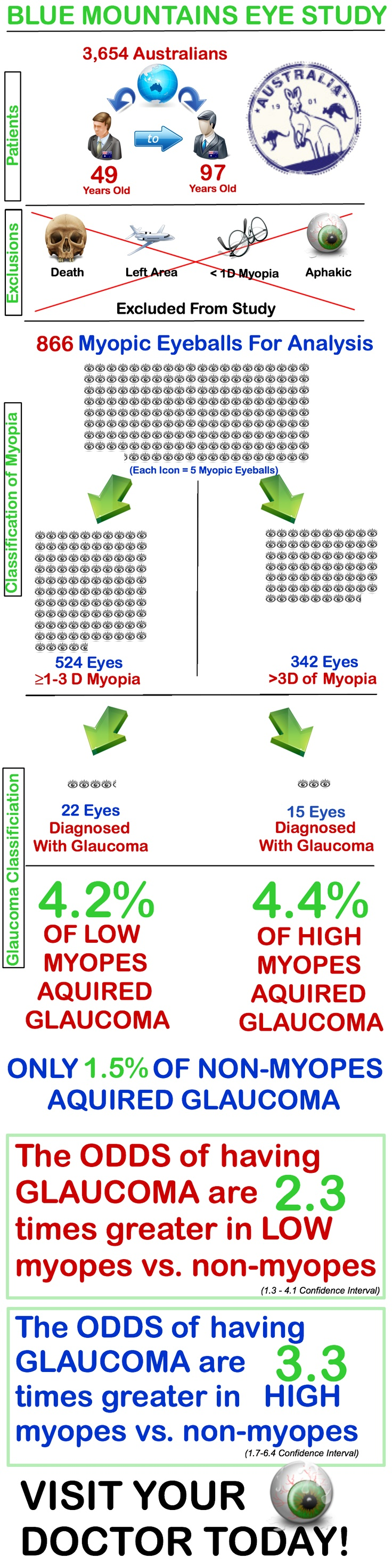 Colour therapy for myopia - 313 Best Images About Eyecare Business On Pinterest Eye Doctor Healthy Eyes And Optician