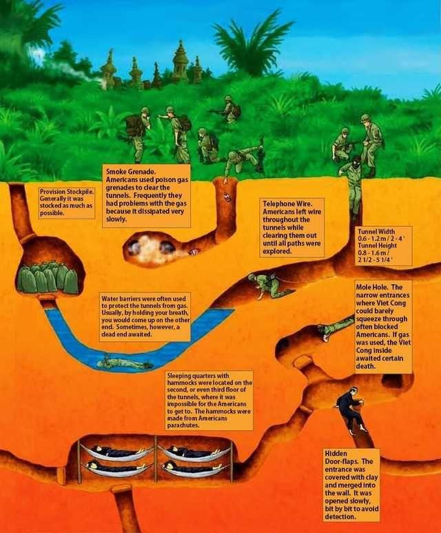 Vietnamese Tunnels Vietnam History Vietnam War Vietnam War Photos