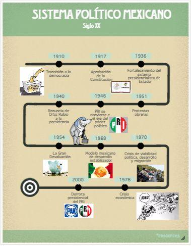 Tarea 5: Sistema Politico Mexicano (Parte 1 )
