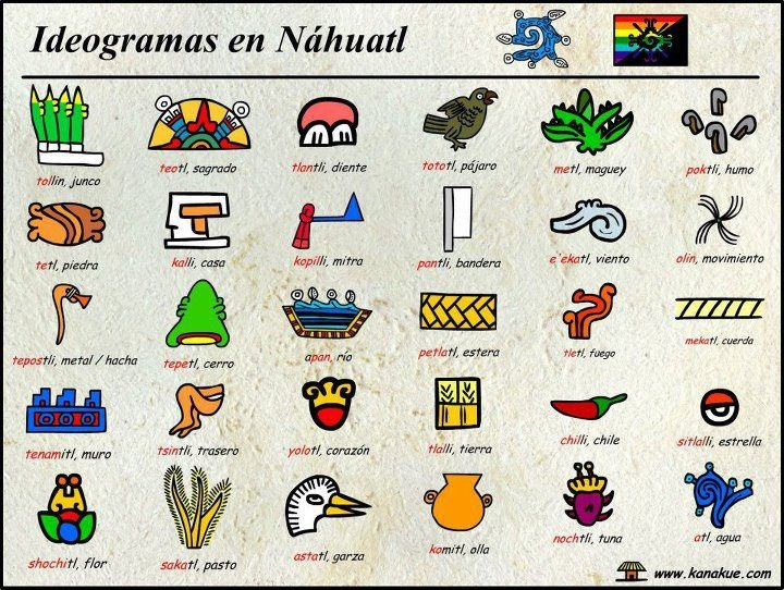 12 Words English Got from the Aztecs
