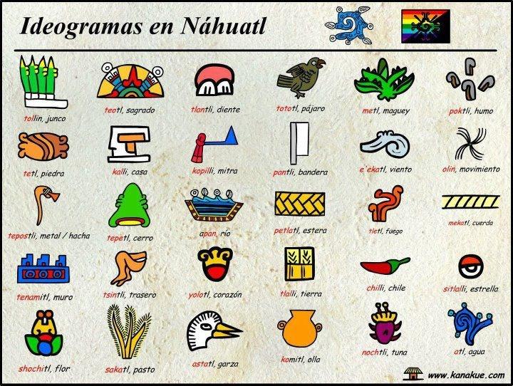 La Nueva Tradicion Azteca : La Lengua Nahuatl
