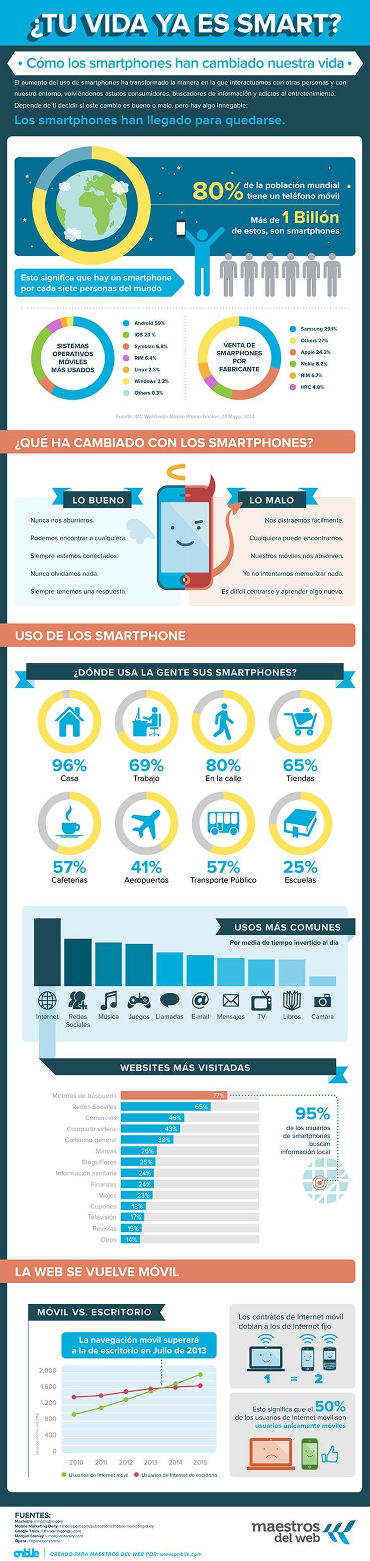 Infografía sobre como han cambiado los smartphones nuestra vida
