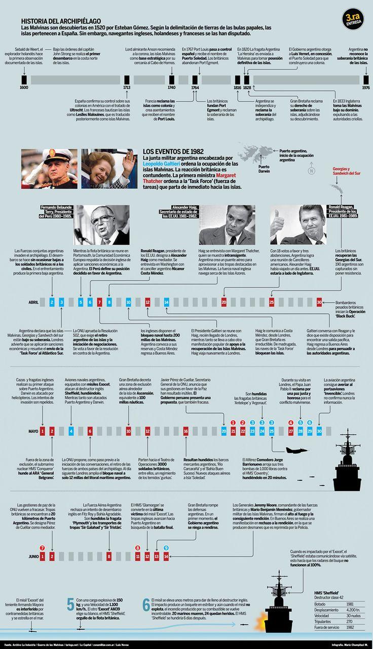 Conflicto Malvinas Argentinas 1982: octubre 2013
