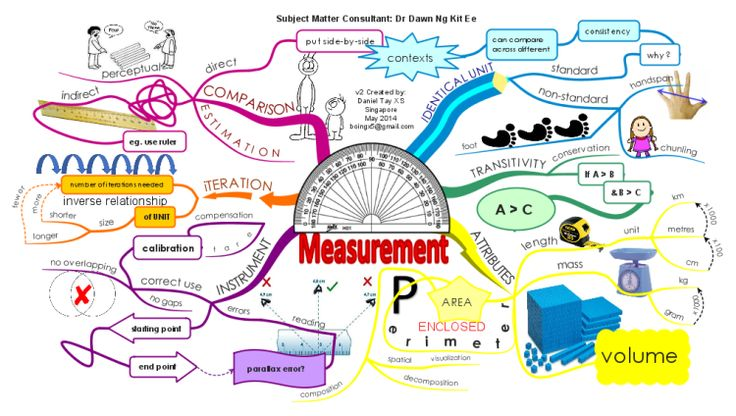 How to learn about Measurement in maths? Check this out. It is also in line with Singapore's Primary School Maths Syllabus.