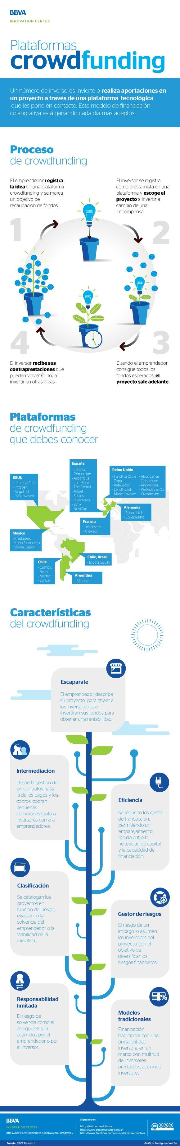 #Infografía: plataformas de crowdfunding - BBVA Innovation Center  #Infographics #infografíasBBVA