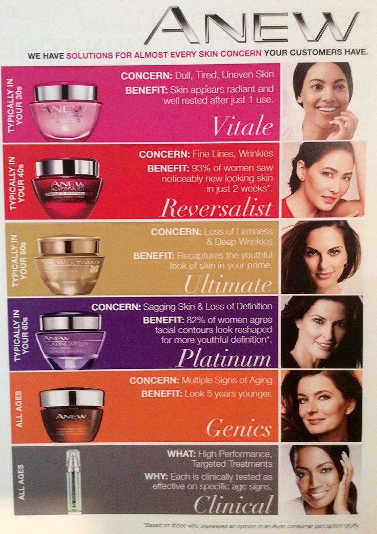 "It's ""Skin Care Sunday!"" Did you know Avon was the first to stabilize retinol in 1986, stabilize vitamin C in 1987, and bring AHAs to the mass market in 1992? This helpful guide shows you the differences among the various Anew product lines. www.makeupmarketingonline.com #skincaresunday #anew #avon ~Emily Seagren, Certified Anew Skincare Specialist"
