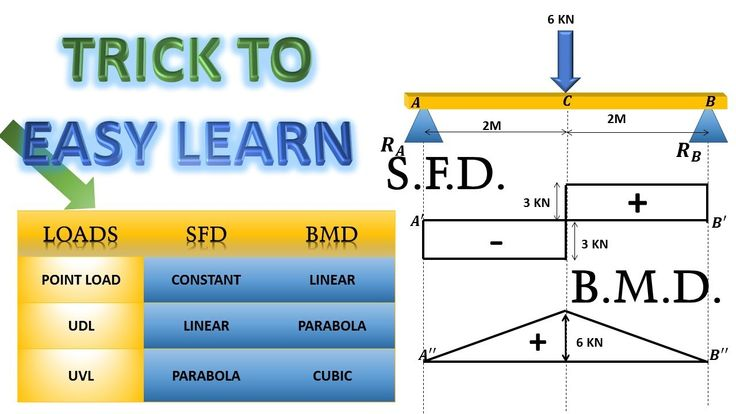 Pin By Polydeskup On Draw Sfd And Bmd Diagram Of Beam