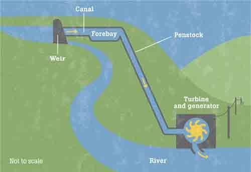 Off Grid Living – Micro-Hydro Water Turbine