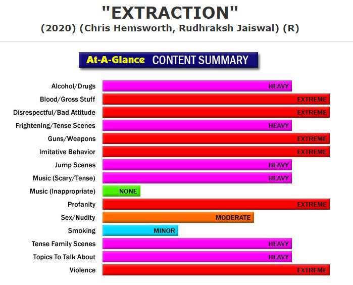 New Full Content Parental Review Extraction In 2020 Alcohol Is A Drug Movies Topics To Talk About