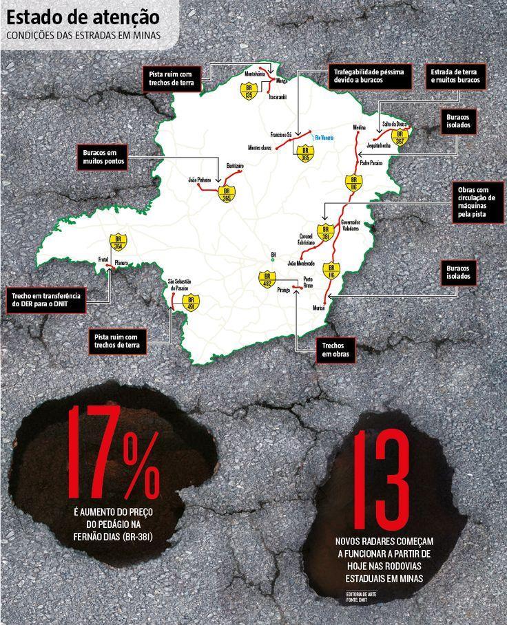 Os motoristas mineiros que forem cruzar o Estado durante as festas de fim de ano vão precisar estar em alerta constante. A partir de hoje, 13 novos radares começam a funcionar definitivamente nas rodovias estaduais. Para completar, as chuvas intensas das últimas semanas criaram buracos em muitas pistas e também vão desafiar o reflexo dos condutores (20/12/2016) #Estrada #Rodovia #Buraco #Radar #Estradas #Segurança #Infográfico #Infografia #HojeEmDia