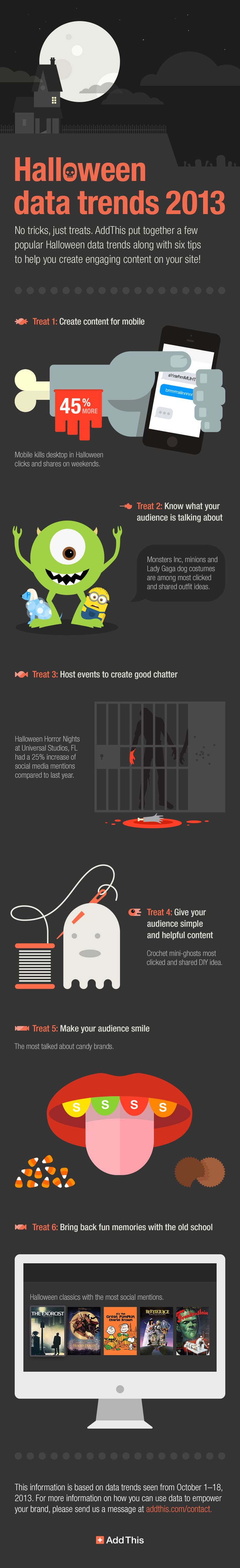 6 Lessons We Learned from Halloween Data Trends [INFOGRAPHIC] #content #contentmarketing