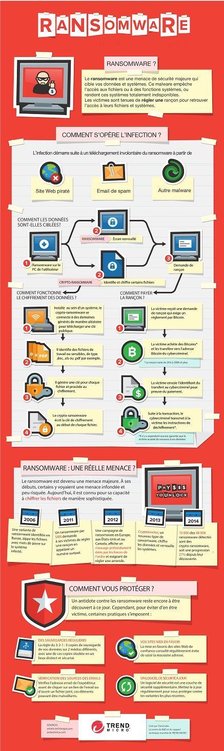 Des questions auxquelles répond Trend Micro via une infographie* illustrant le fonctionnement des #ransomware et proposant des conseils clés pour s'en prémunir.