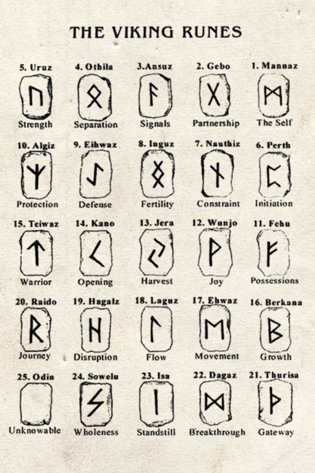 The Viking runes