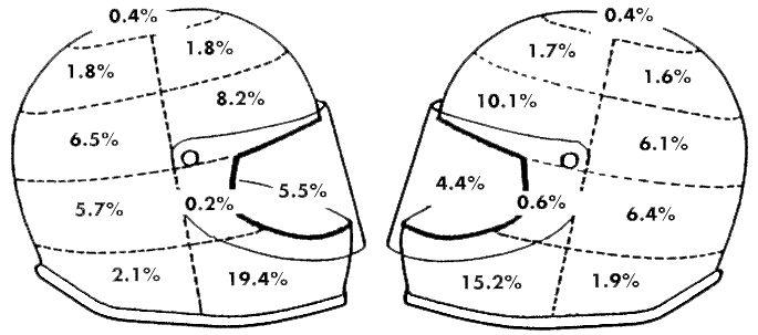 Helmet crash zones. Source: Dietmar Otte, Medizinische Hochschule Hannover, Abteilung Verkehrsunfallforschung, Germany