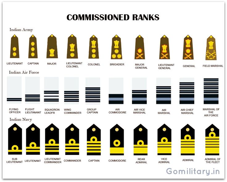 Equivalent rank Insignia of the Indian Armed Forces - Army, Air Force , Navy…