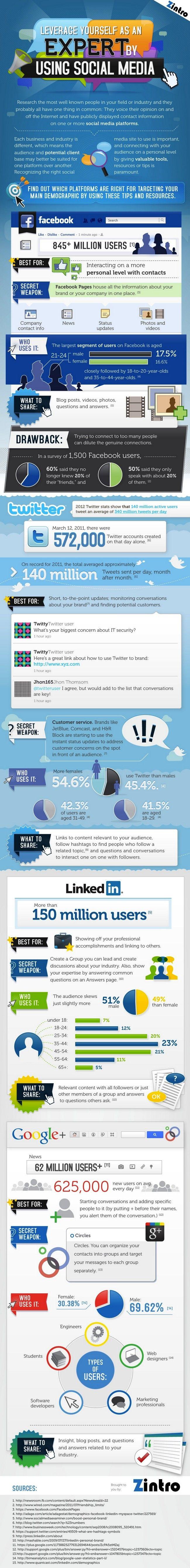 Quel réseau social utiliser ? [infographie]