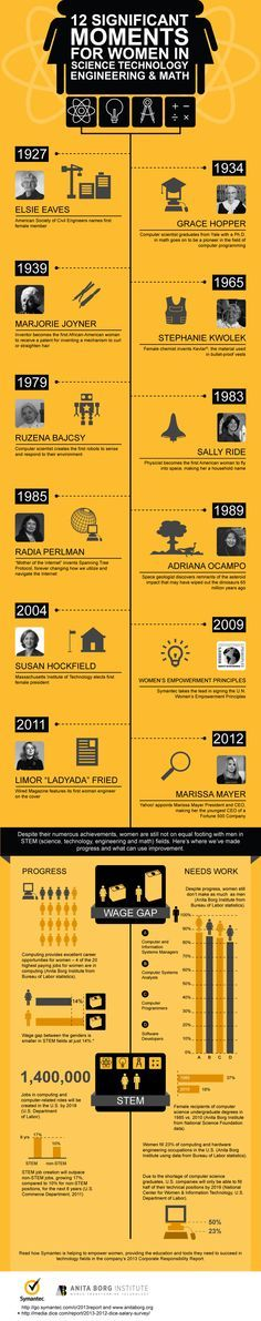 Twelve Significant Moments for Women in Science, Technology, Engineering and Math. Ada Lovelace Day: Women Tech Accomplishments Infographic, By Hubert Nguyen.