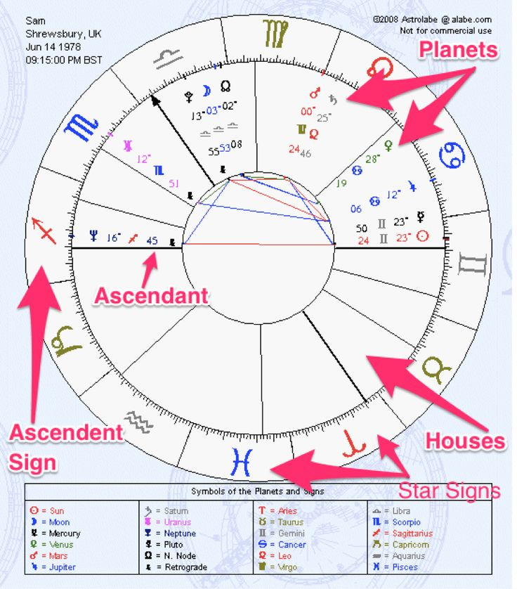Important Elements of Birth Chart Astrological Chart