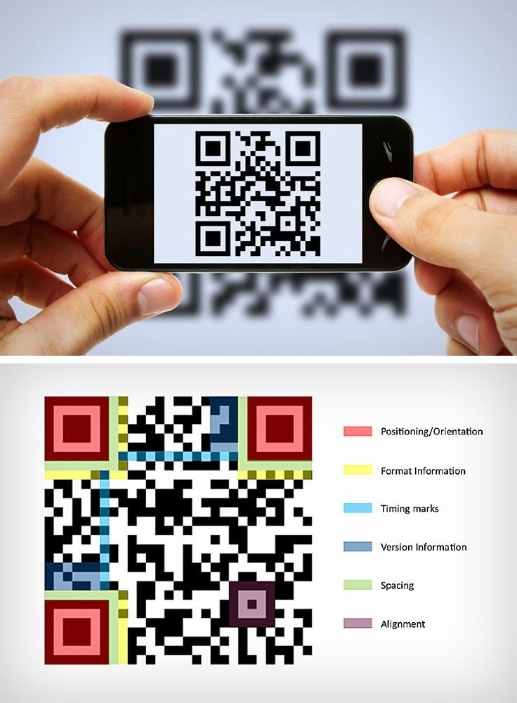 The Qr In Qr Code Stands For Quick Response Code Developed And