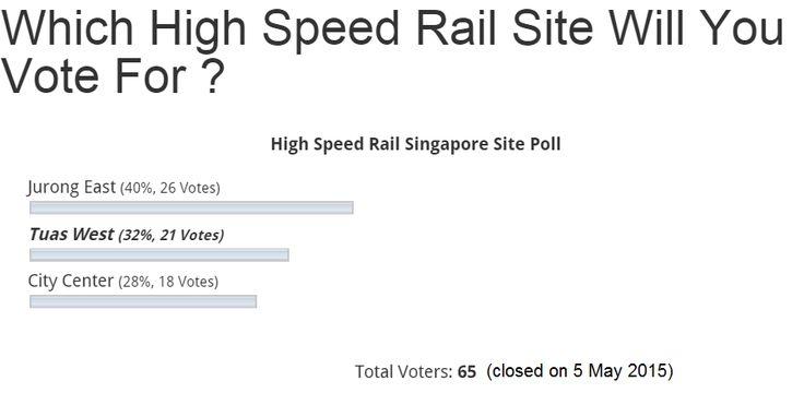 high speed rail terminus singapore poll