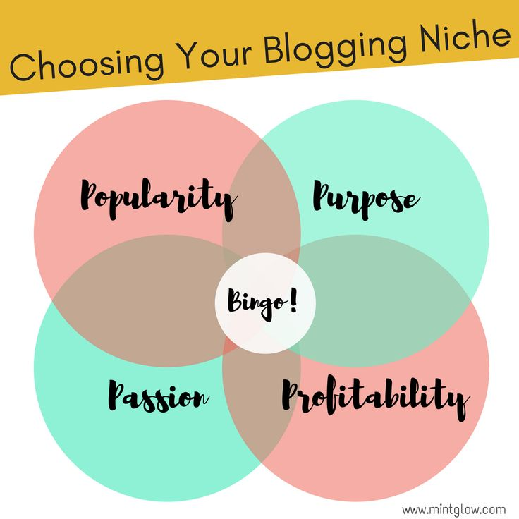 The 4 P's to consider when choosing your blogging niche: passion, purpose, popularity and profitability. Visit www.mintglow.com