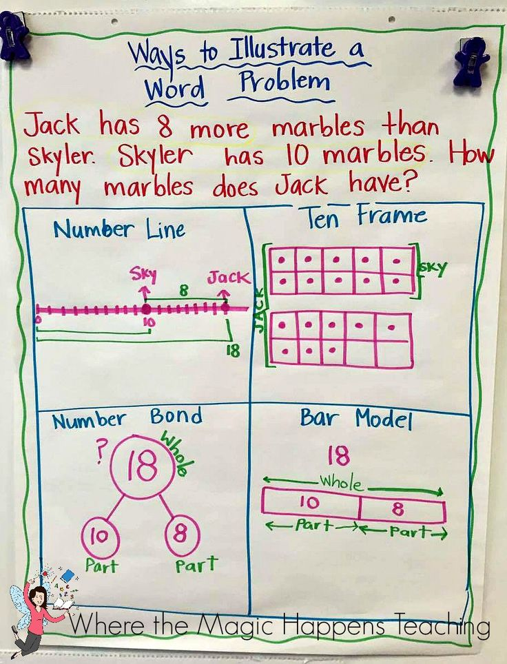 Reading writing and math strategies for addition