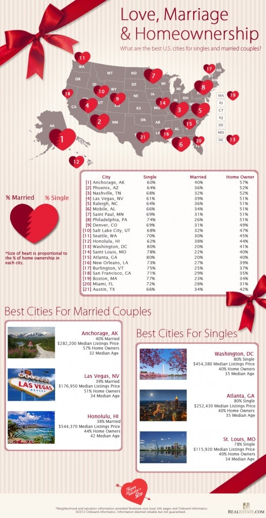 #INFOgraphic > US Real Estate per Marital Status: Single or Married? Realestate.com did the research and presents the best US cities for both marital statuses based on the proportion of major cities married/single populations, their median age and home price, and percent of their population that owns homes. Follow the link on the left to... > http://infographicsmania.com/us-real-estate-per-marital-status/