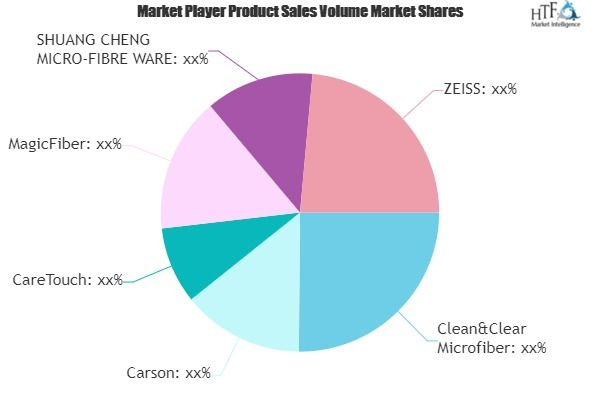Lens Cleaning Cloths Market To See Huge Growth By 2025 Carson Caretouch Magicfiber In 2020 Marketing Trends Growth Strategy Making Goals
