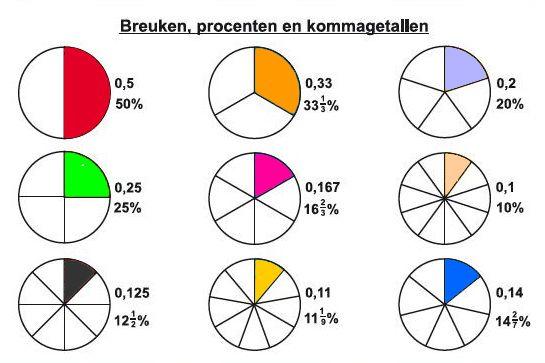 procenten, kommagetallen en breuken