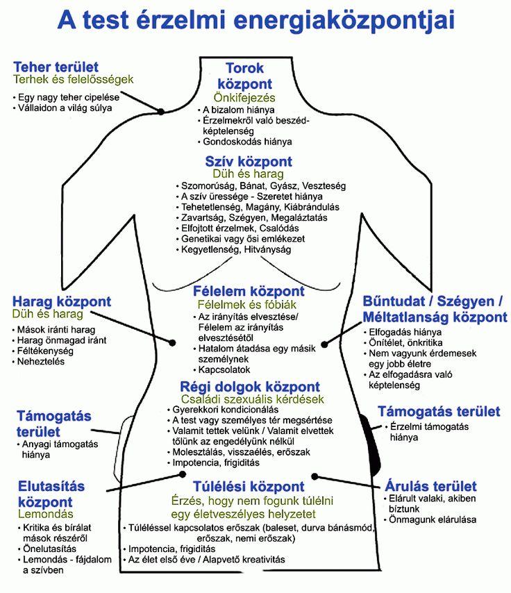 Érzelmi fájdalom táblázat ( Az elme és a test kapcsolata ) - Tudasfaja.com