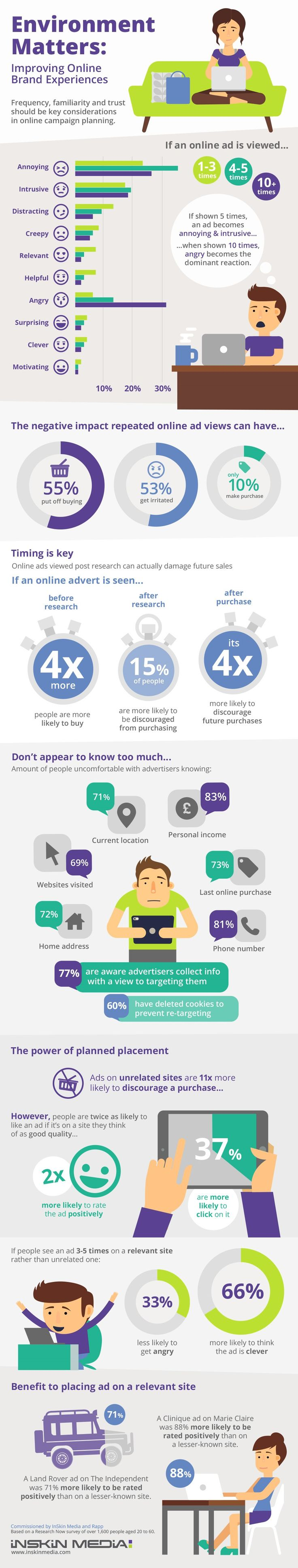 Infographic we designed for Inskin Media/Rapp about online advertising. #design #infographics #infographic