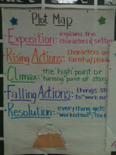 Plot mapping...plan to use with picture book author study