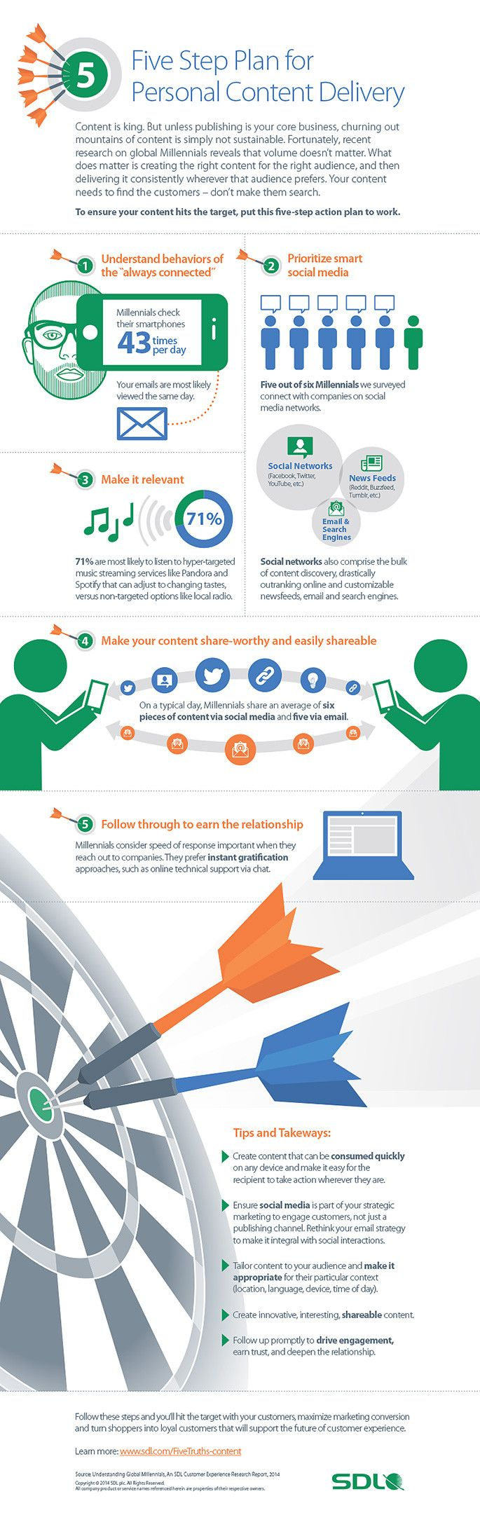 Infographic: Five Step Plan for Personal Content Delivery #infographic