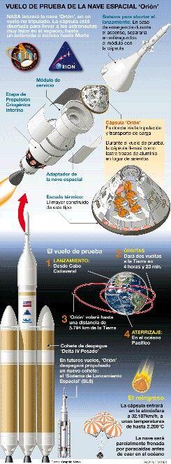 ESTADOS UNIDOS REGRESA AL ESPACIO  La NASA pone a punto Orión, su futura nave para vuelos tripuladosLa cápsula despegará por primera vez el próximo jueves en una breve misión sin astronautasAunque no estará lista hasta el 2021, se ha concebido para poder ir a Marte o a un asteroide  12110  COMENTARIOS3  ENVÍA UNA CARTA DEL LECTOR  ANTONIO MADRIDEJOS / BARCELONA  LUNES, 1 DE DICIEMBRE DEL 2014  LaNASAtiene previsto lanzar el próximo jueves la primeracápsulaOrión, el esperado vehículo que…