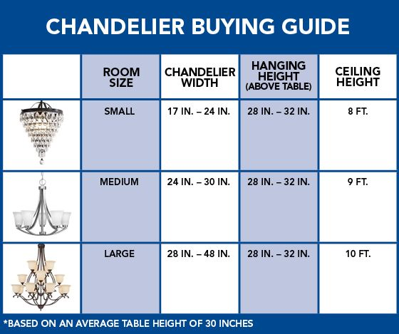 chandeliers are appearing in nearly every room of the house explore whether a traditional or a modern design fits your decor and lighting needs - Chandelier Size For Dining Room