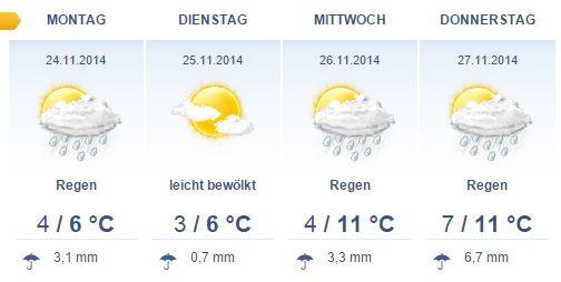 16 Tage Wettertrend am 12.11.2014 - kein Wintereinbruch am 25.11.