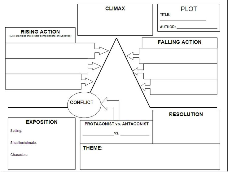 Plot chart Can really help authors plan out there story