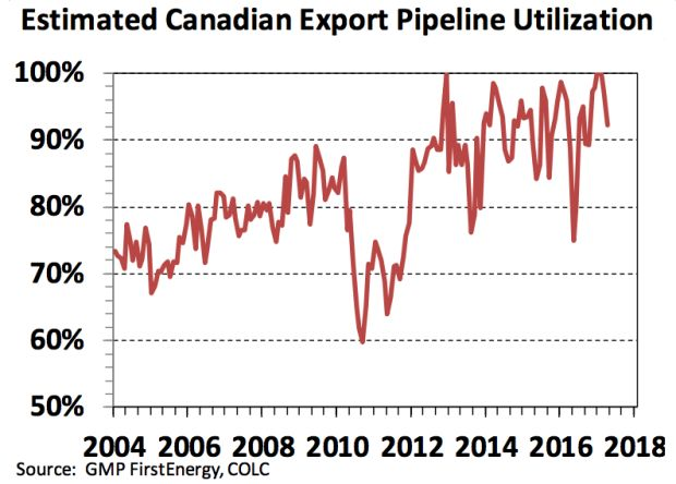 Estimated Canadian Export Pipeline Utilization
