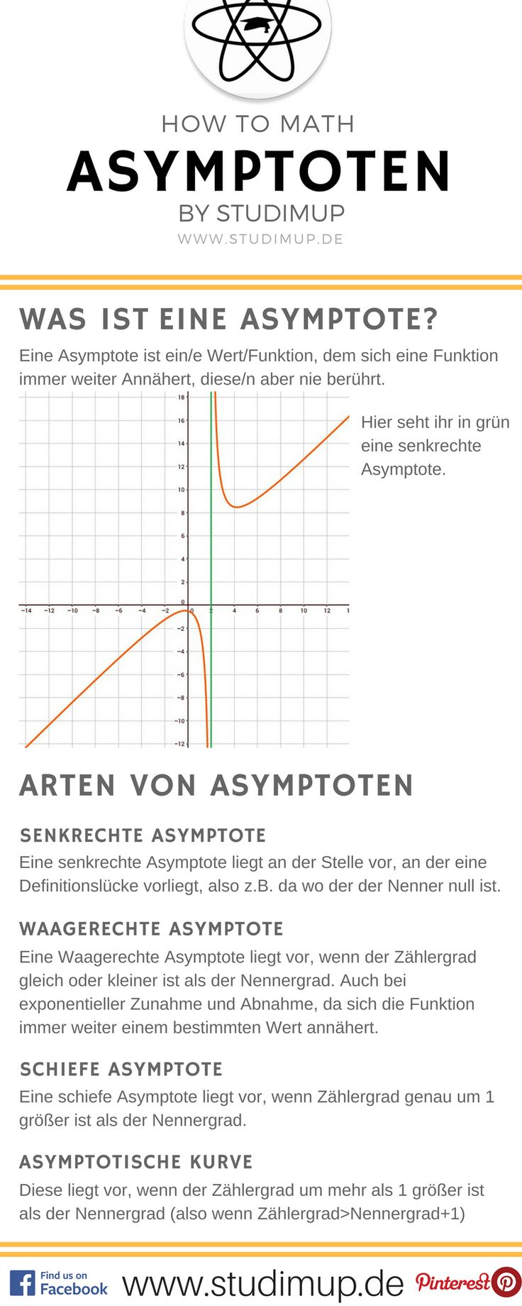 Cheat sheet for asymptotes, another point for the curve discussion in the math high school diploma. #Mathematics
