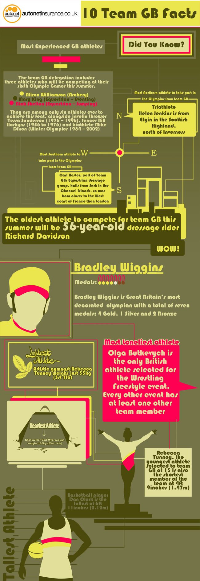 10 Team GB Facts | Visit our new infographic gallery at visualoop.com/