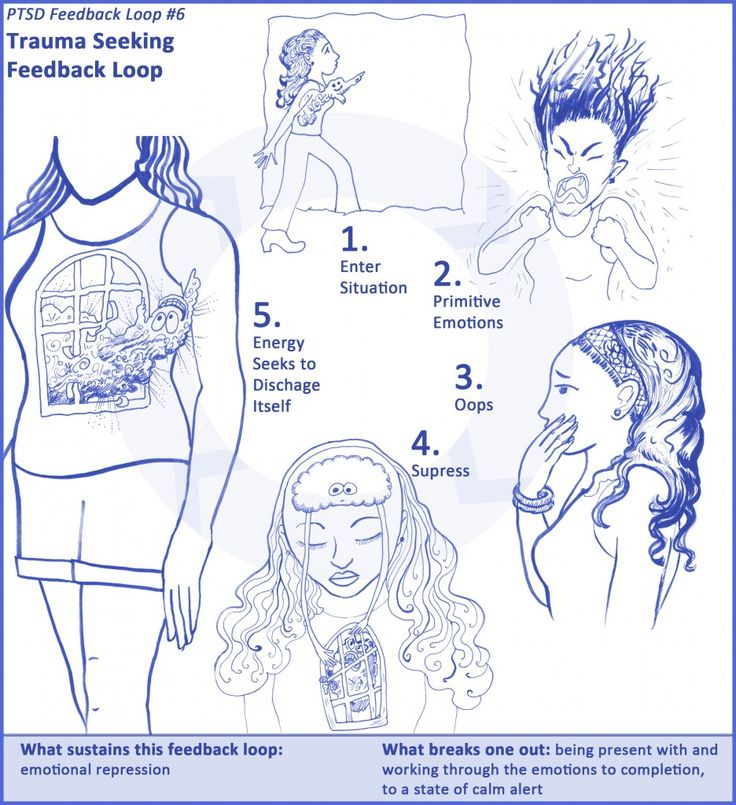 Trauma Seeking Feedback Loop 6 Synonyms: Resolution Block Feedback Loop. This is why therapy helps. We get to share our emotions in a safe contained space with someone we can get to trust and don't have to let them caged or bottled up. It gives us a safe outlet to talk about our pain, despair, stressors, etc. even when we are not ready to take action