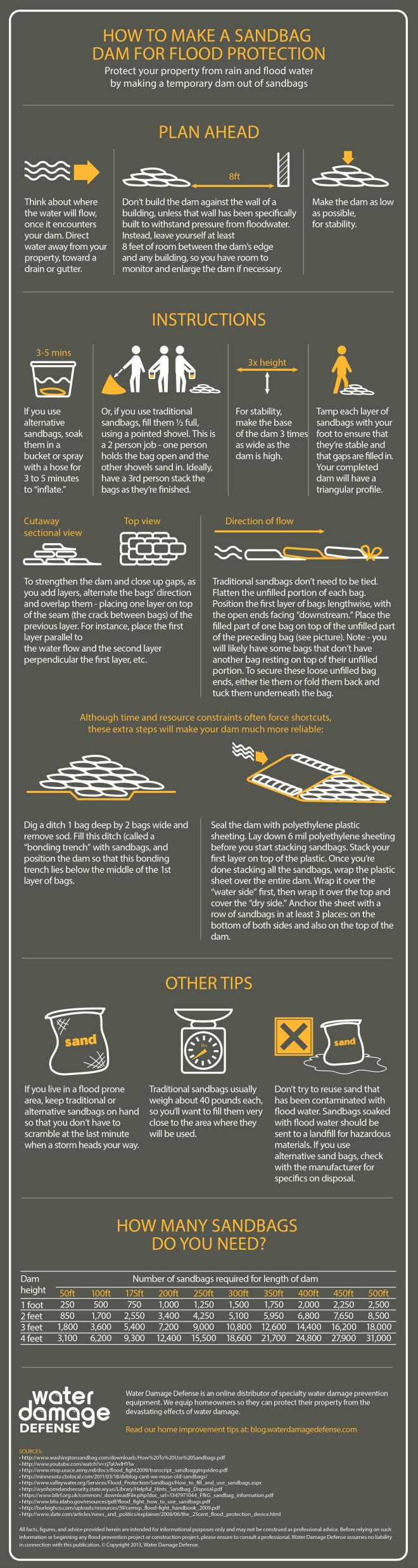 How to Make a Sandbag Dam For Flood Protection  #HowTo #Flood #Emergency  #infographic