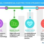 Top 3 Emerging Trends Impacting the Global Commercial Electric Food Steamer Market from 2017-2021: Technavio