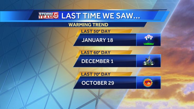 The last time we saw warmer temps was awhile ago! Check it out! Warming trend on the way! Get excited! #WCVB